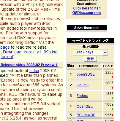 distrowatch_hpd_ranking_7days_20080606